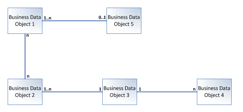 Business Data Diagram Example