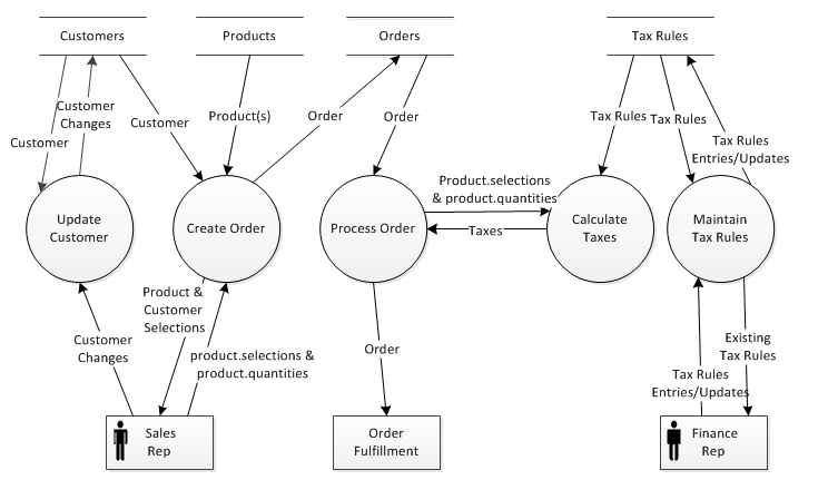 Data Flow Diagrams Seilevel
