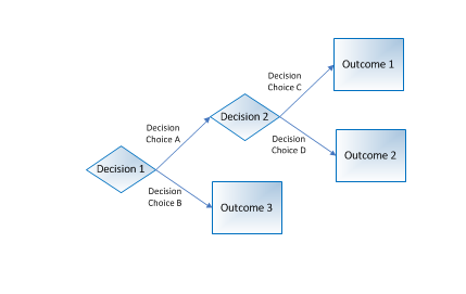 decision tree portfolio A schematic tree-shaped diagram used to determine a course of action or show a statistical probability each branch of the decision tree represents a possible decision or occurrence the tree structure shows how one choice leads to the next, and the use of branches indicates that each option is mutually exclusive.