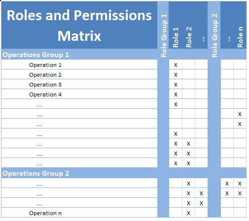 Requirements roles and permissions matrix roles cheaphphosting Image collections