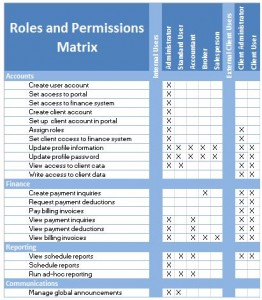 Roles And Permissions Matrix Example Seilevel