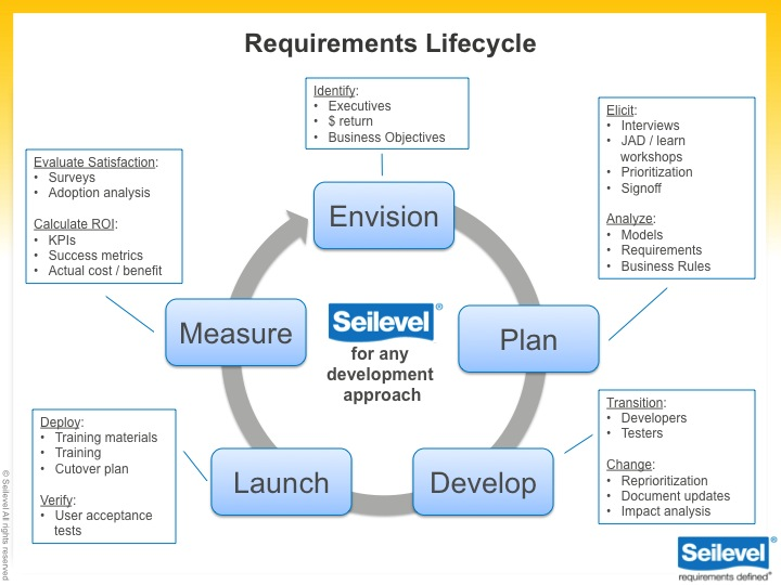 Requirements business analysis services seilevel accmission Image collections
