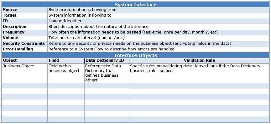 System Interface Tables