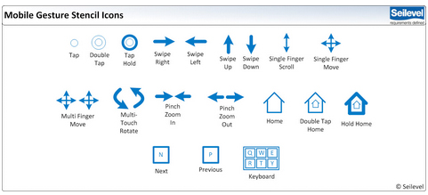 User Interface Flow for Mobile Gesture Mapping